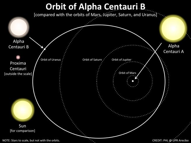 alpha_centauri_b_orbit