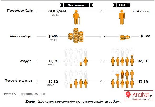 ΓΡΑΦΗΜΑ-Συρία-Σύγκριση-κοινωνικών-και-οικονομικών-μεγεθών